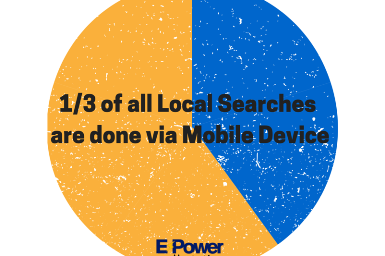 1/3 of all local searches are done via mobile devices