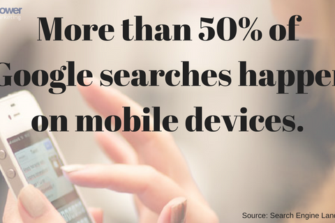More than 50% of Google searches happen on mobile devices