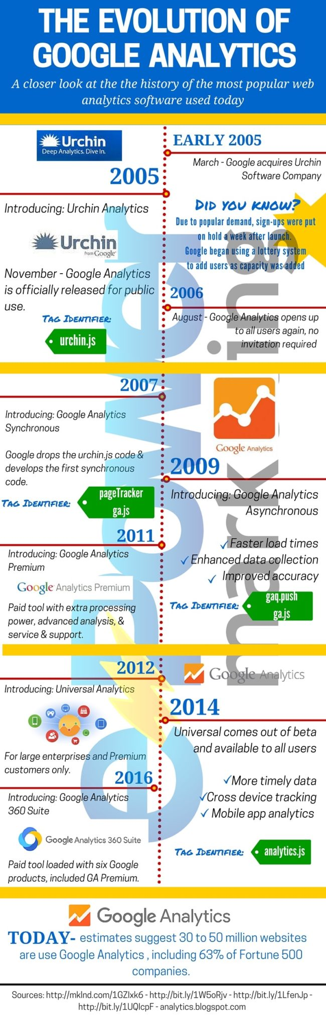 The Evolution of Google Analytics Infographic