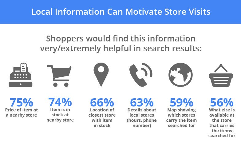 how-digital-connects-shoppers-to-local-stores.width-1000_Aeva4rV.jpg