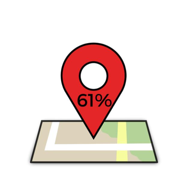 61% local
